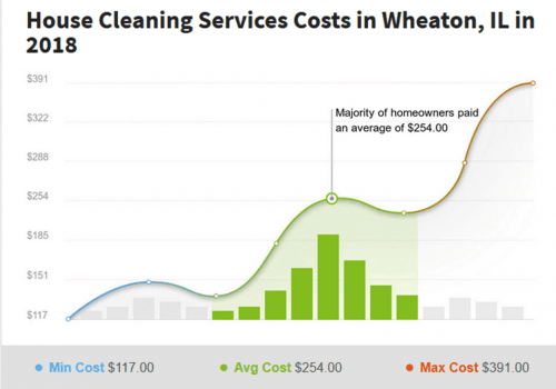 Average House Cleaning Cost in Wheaton